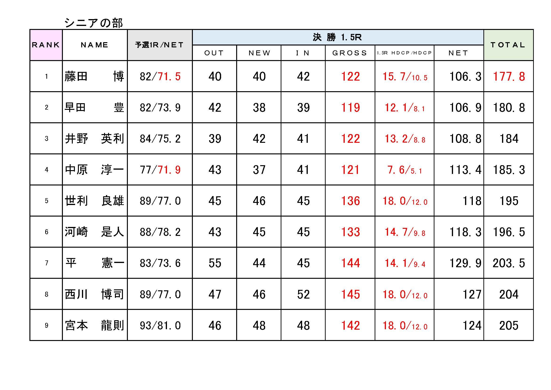 2017キャプテン杯成績表_シニア