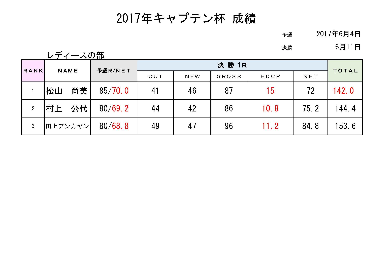 2017キャプテン杯成績表_レディース