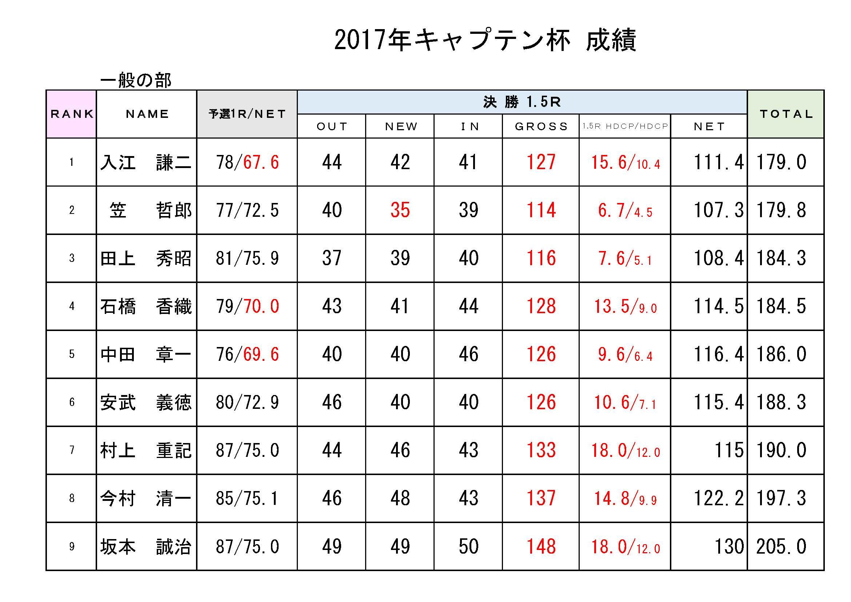 2017キャプテン杯成績表_一般