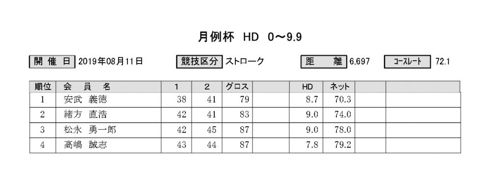 菊池高原カントリー2019年8月_月例杯結果表1