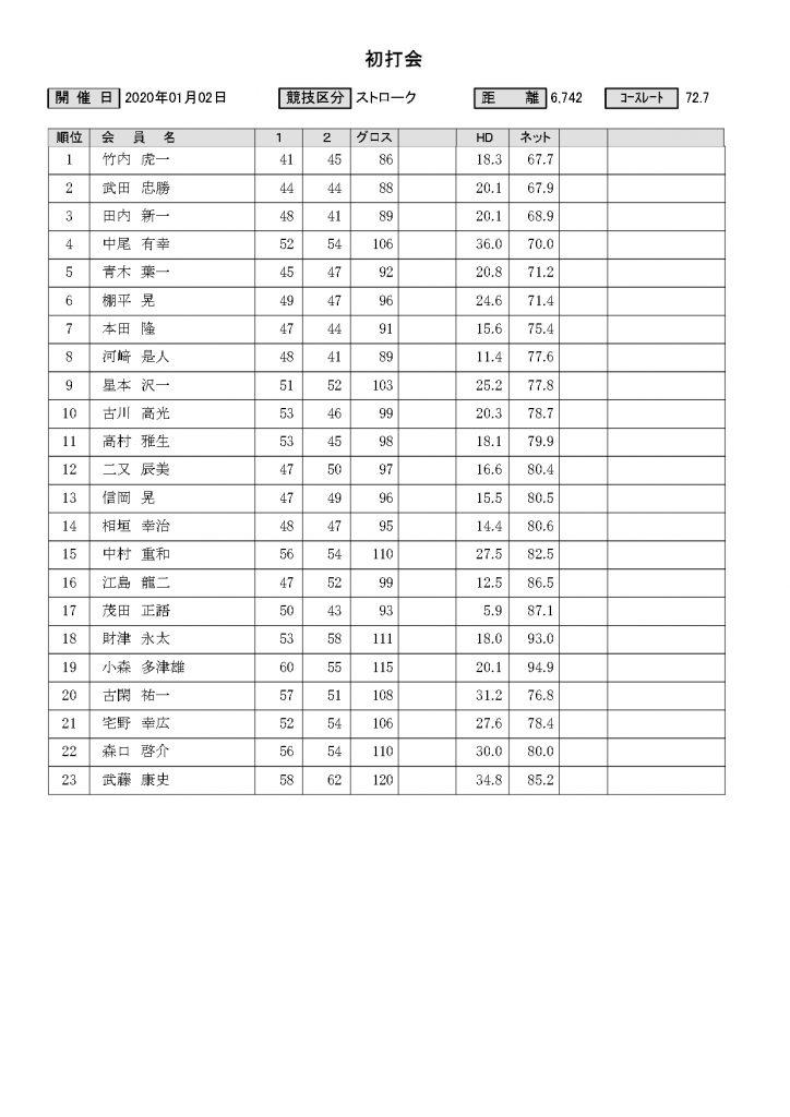 2020年菊池高原カントリー初打会結果表