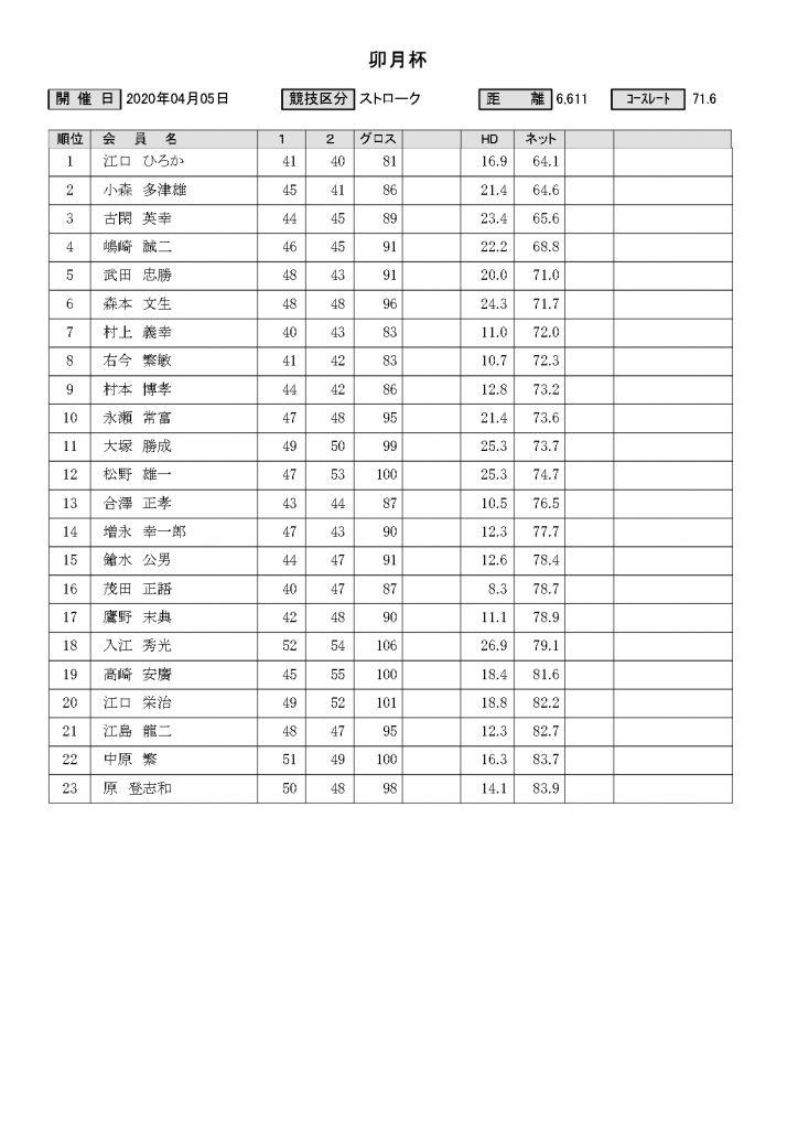 菊池高原カントリークラブ卯月杯結果表