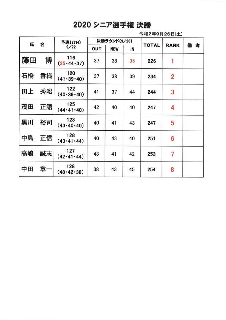 菊池高原ゴルフクラブ2020年シニア選手権決勝結果表
