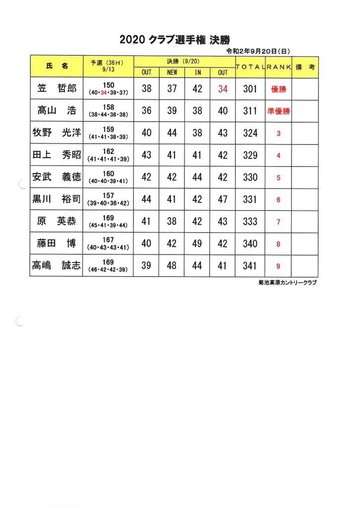 2020年菊池高原カントリークラブ選手権決勝結果表