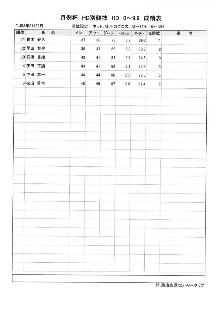 菊地高原カントリークラブ2021年8月22日月例杯ハンデ0~9.9成績表